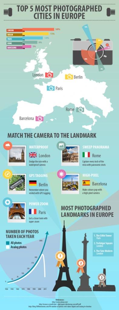 les villes d europe les plus photographiée