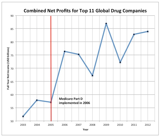 drug-companies-profits